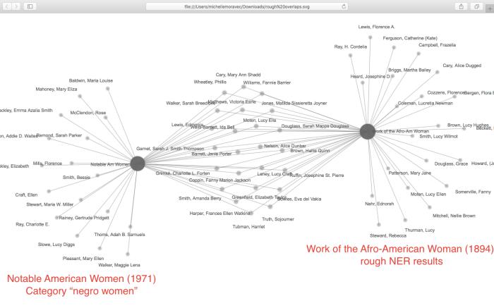 overlaps negro women